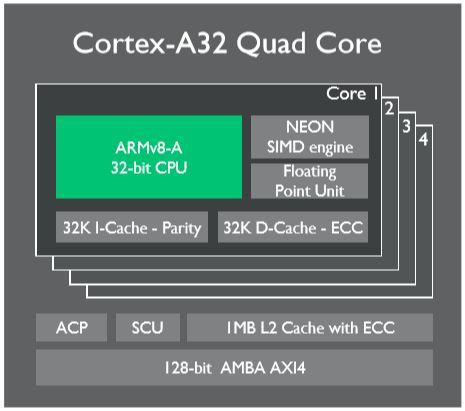 Cortex-A32 quad-core