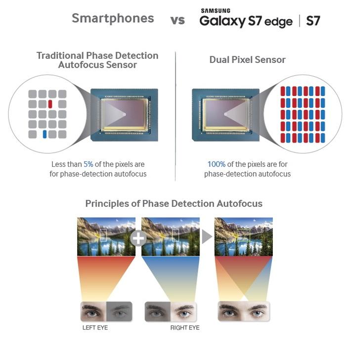 Galaxy Dual Pixel auto focus
