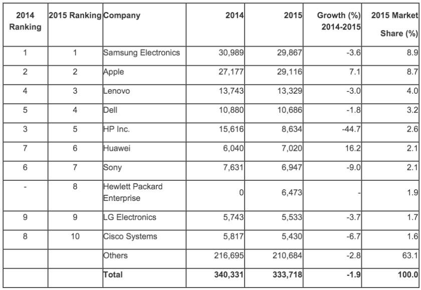 Global semiconductor sales 2015