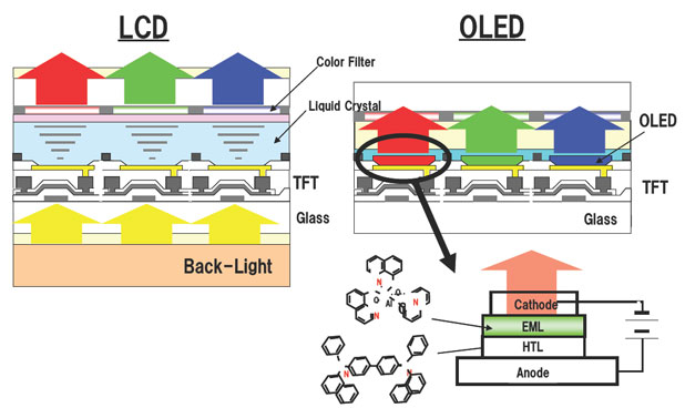 LCD and OLED pixel structures are considerably different, leading to different visual results.