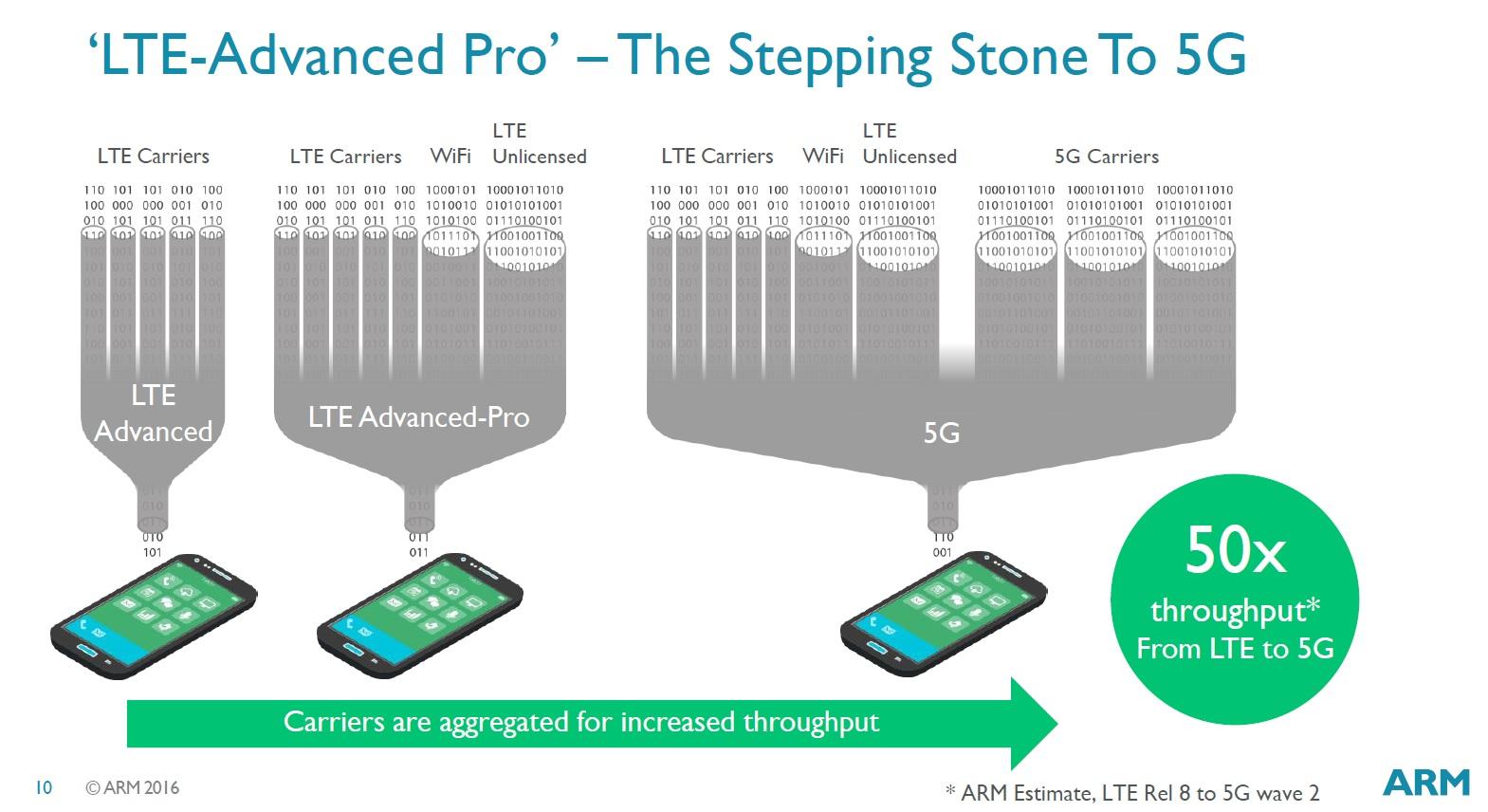 LTE Advanced Pro ARM