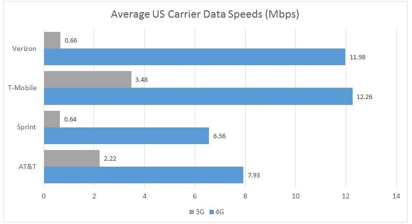 US Carrier Data Speeds Q4 2015