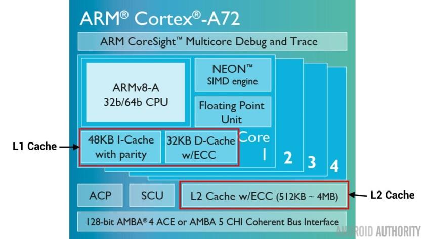 Cortex-A72-cache-l1l2-16x9-720p