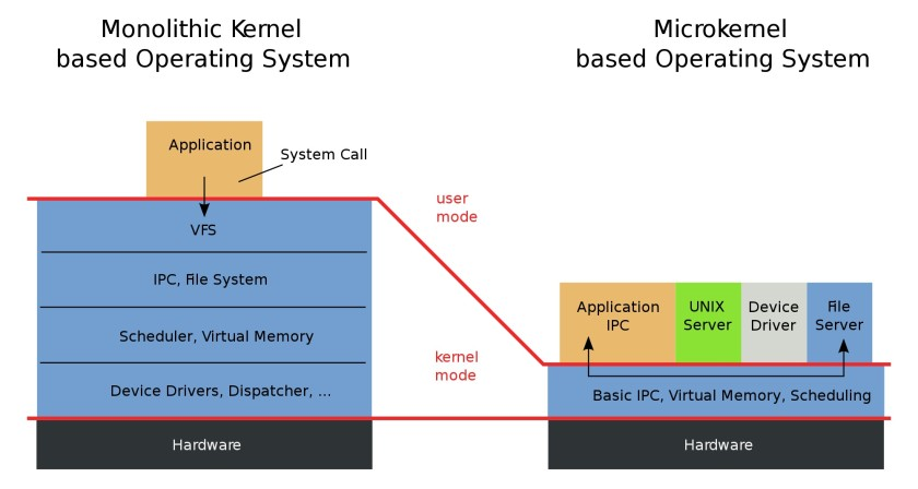 monolithic-vs-microkernel-OS-structure