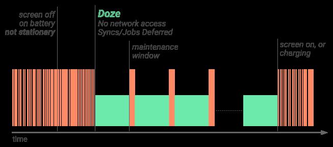 nexus2cee_doze-diagram-1