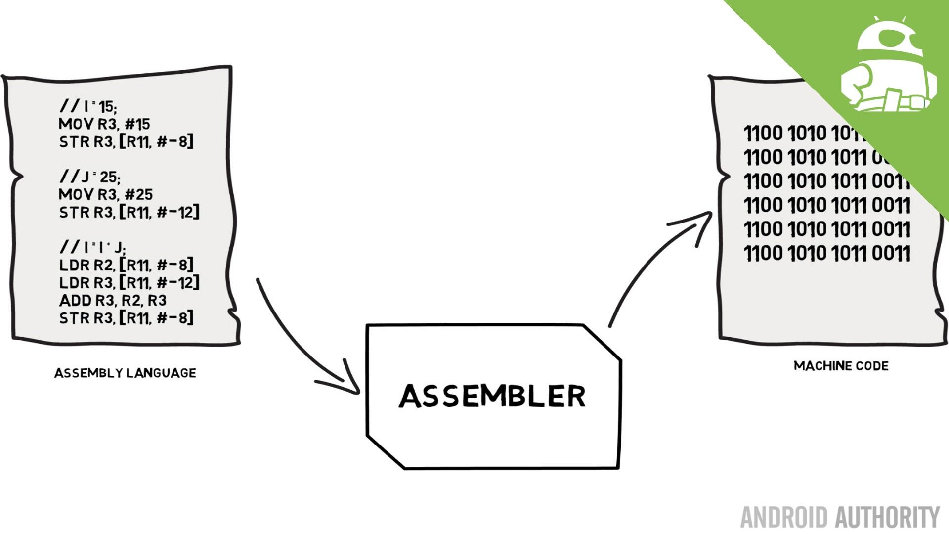 Assembly language and machine code - Gary explains