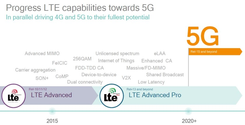 5G and LTE Advanced Pro time line
