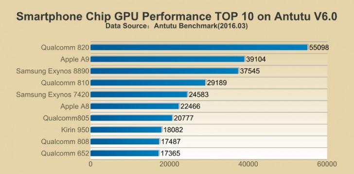 http://cdn01.androidauthority.net/wp-content/uploads/2016/04/AnTuTu-Top-GPU-March-16.jpg