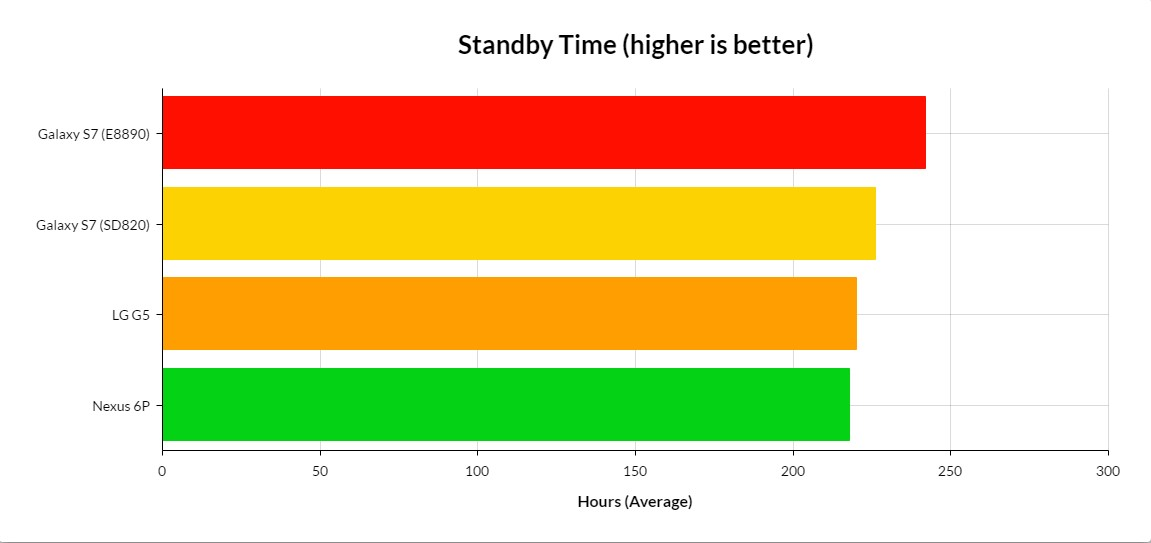 standby time