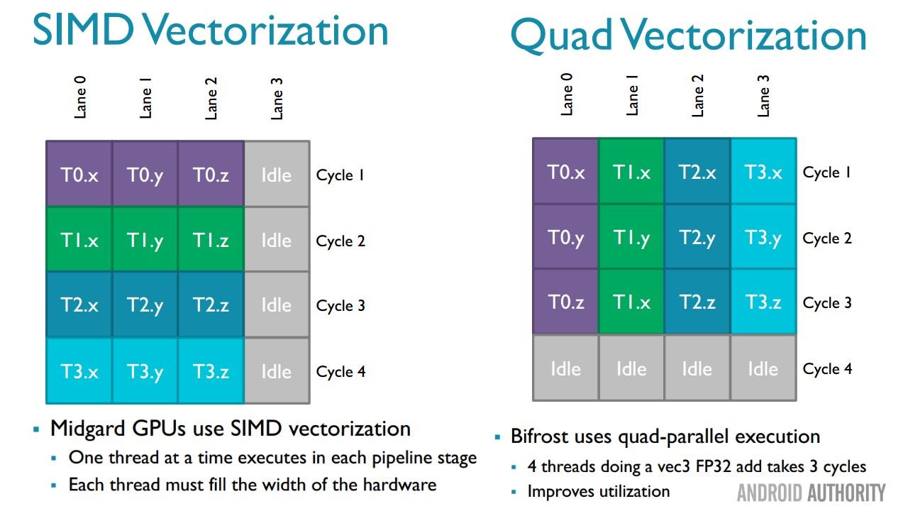 ARM-Bifrost-quad-vectorization
