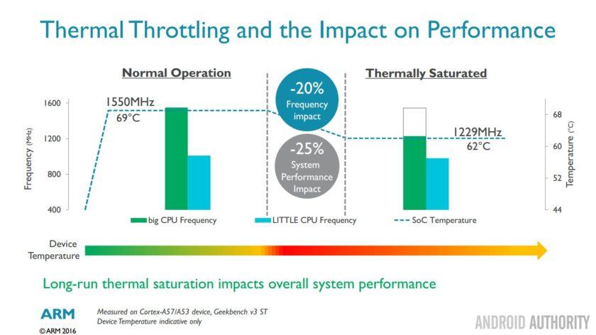 Cortex-A73-thermal-throttling