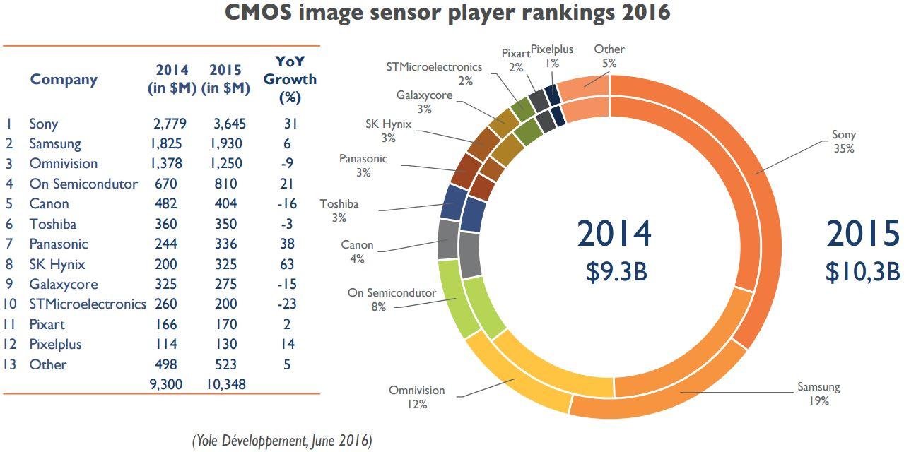 CMOS image sensor ranking