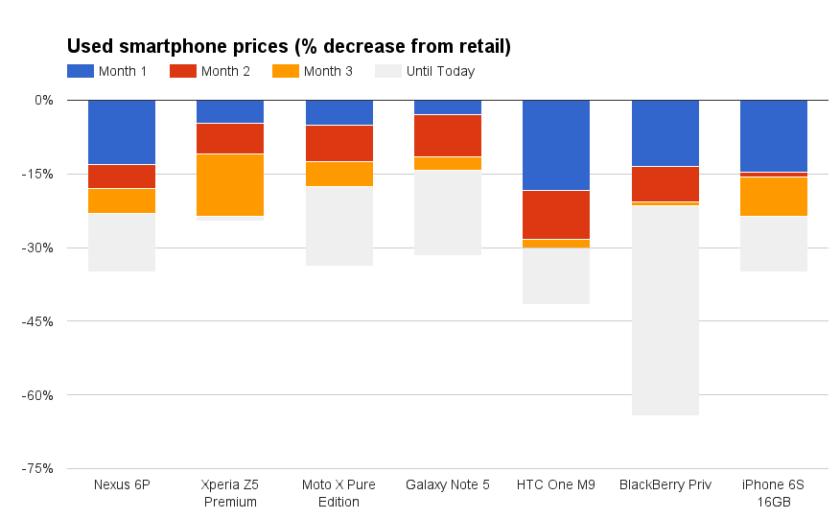 Older flagship price decline