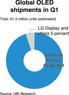 UBI Samsung OLED