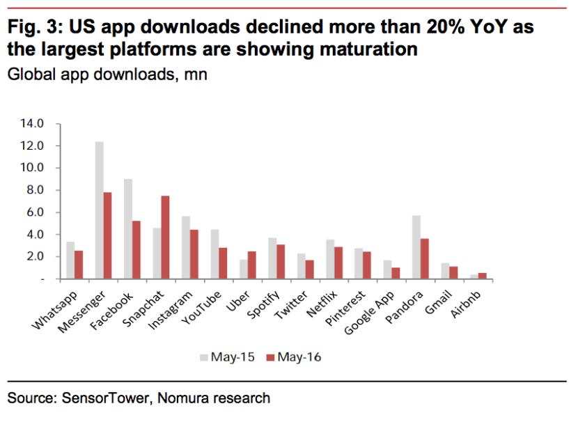 US App downloads