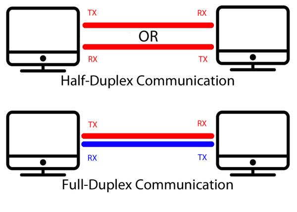 Full and half duplex