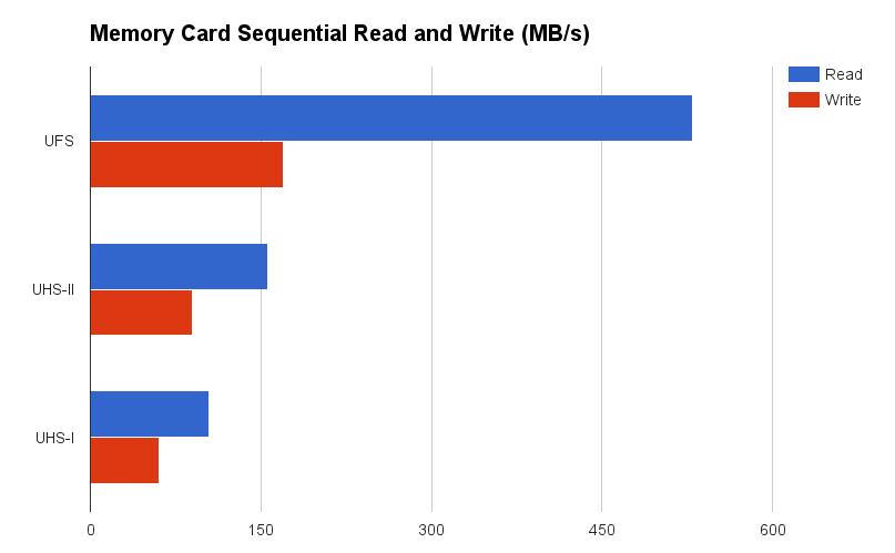 UFS memory speed comparison
