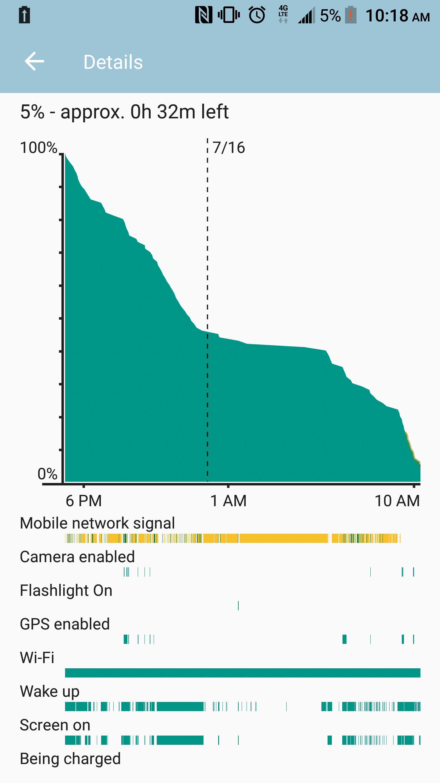even identical zte axon pro battery life sure you