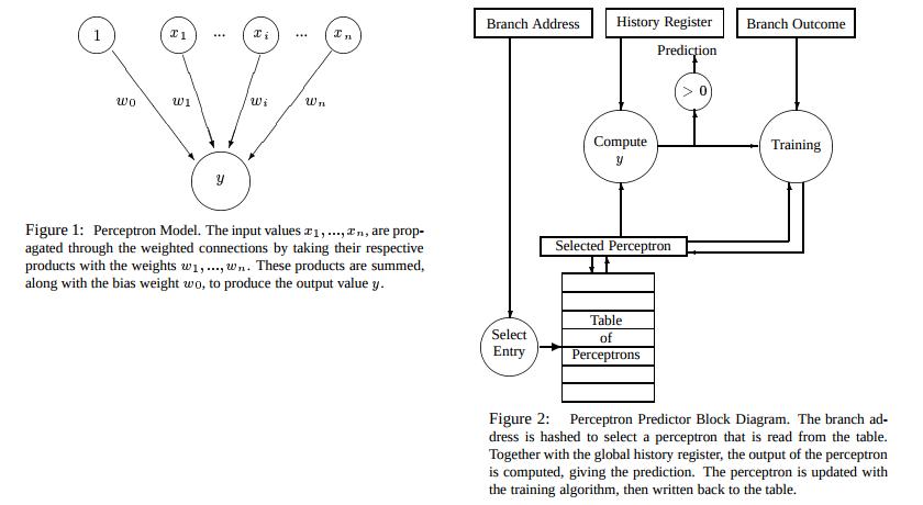 Perceptron branch predict