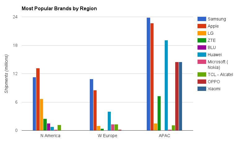 Popular regional brands Asia USA
