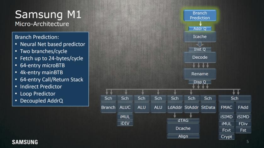 Samsung M1 branch prediction