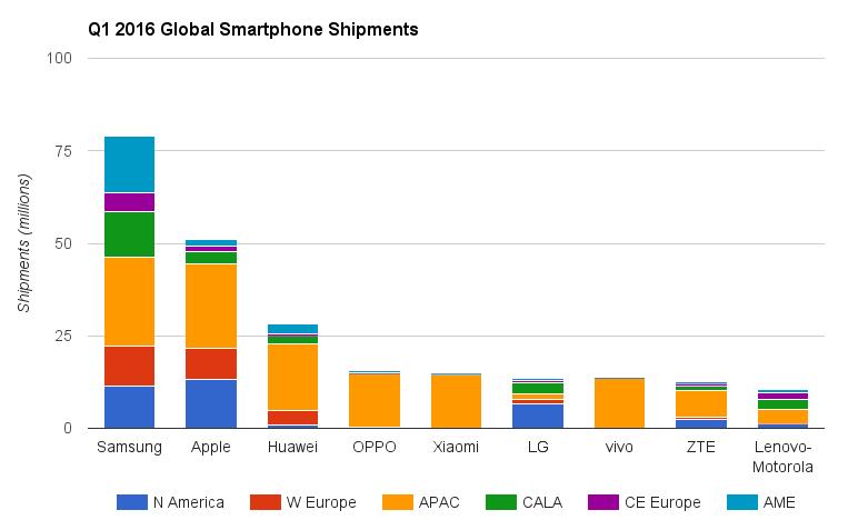 Smartphone shipments biggest brands Q1 2016