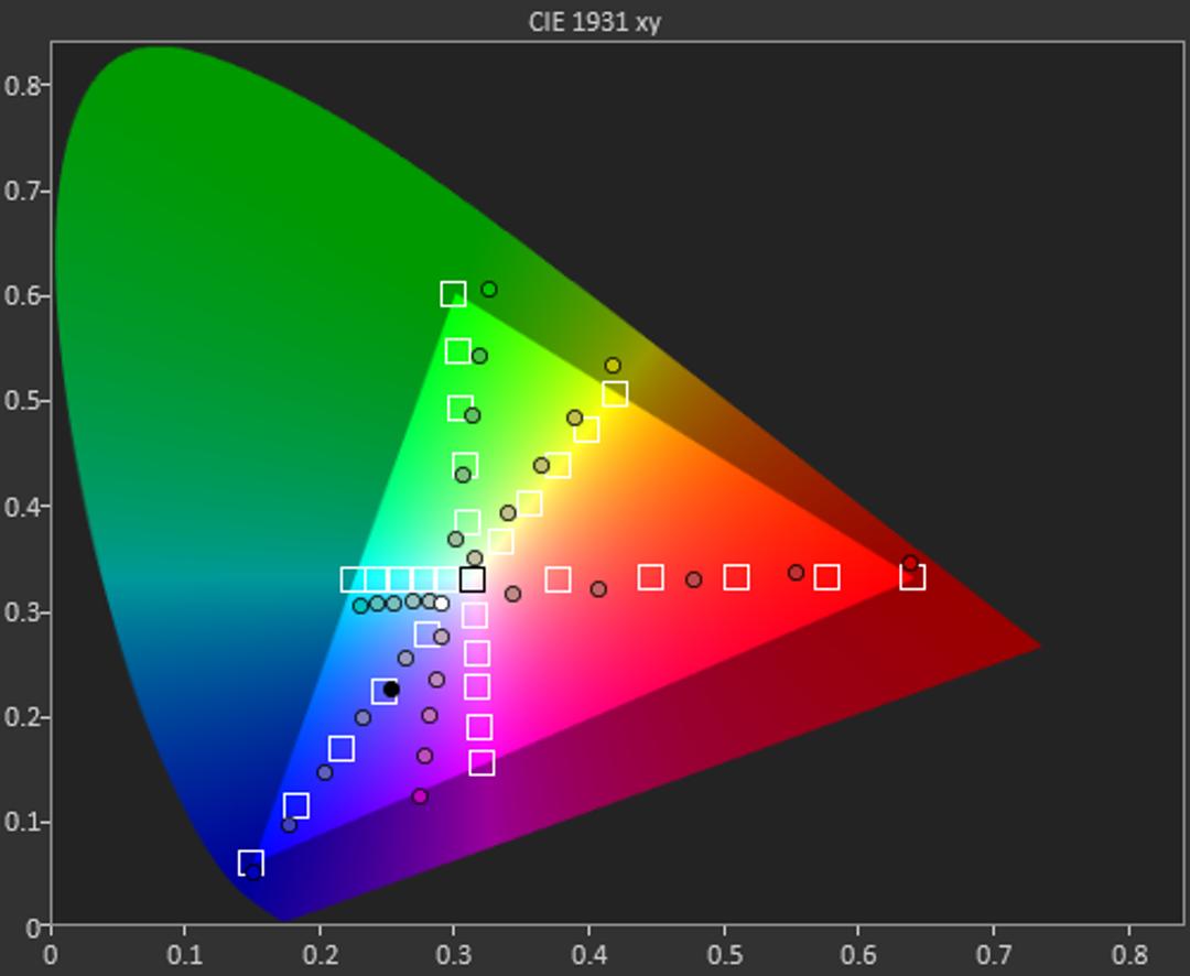 ZTE ZMAX Pro sRGB chart