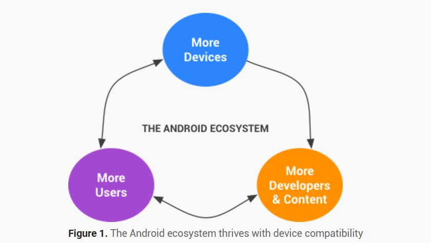 android-compatibilty