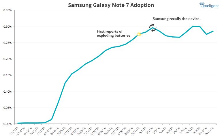 Apteligent-GalaxyNote7-Adoption