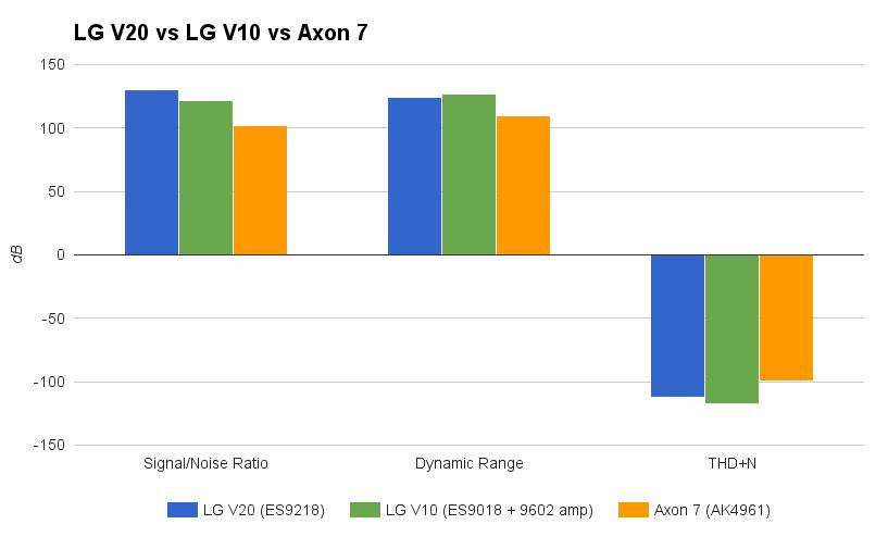 LV 20 audio spec vs