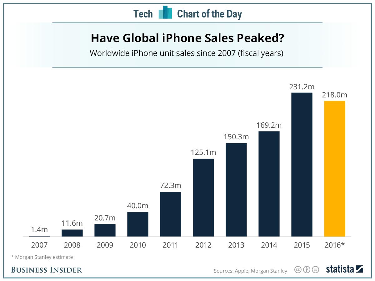 iPhone sales forecast 2016