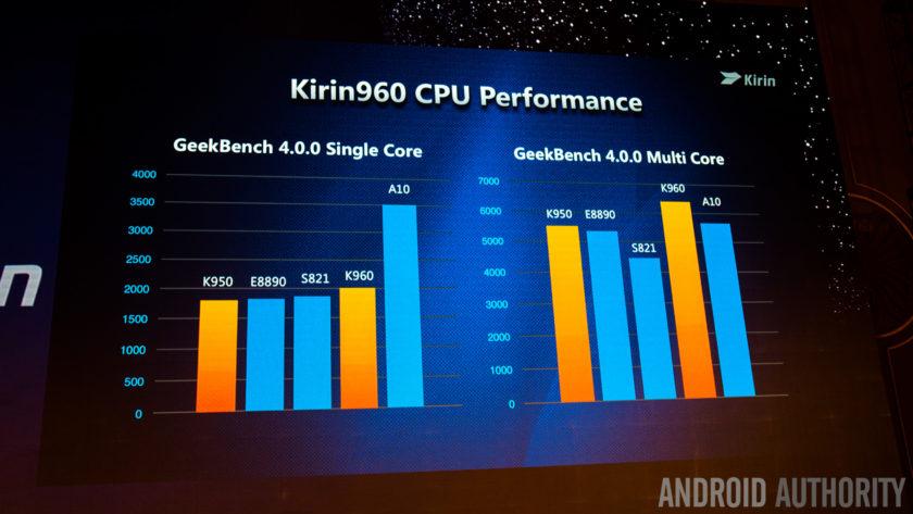 Huawei Kirin 960 CPU performance