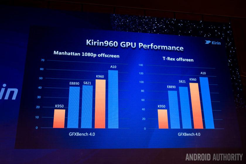 Huawei Kirin 960 GPU performance