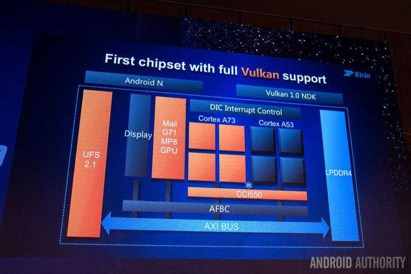 Huawei Kirin 960 SoC breakdown