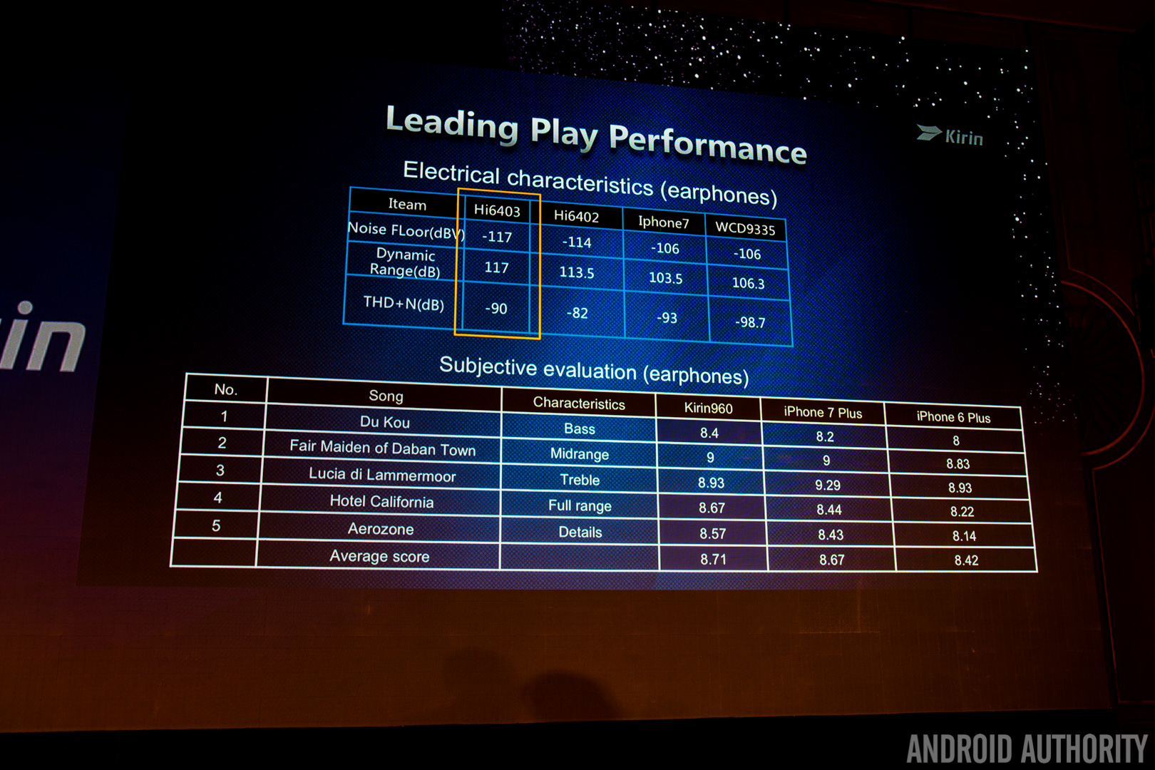 HiSilicon's Kirin 960 is ready to take on Samsung and Qualcomm