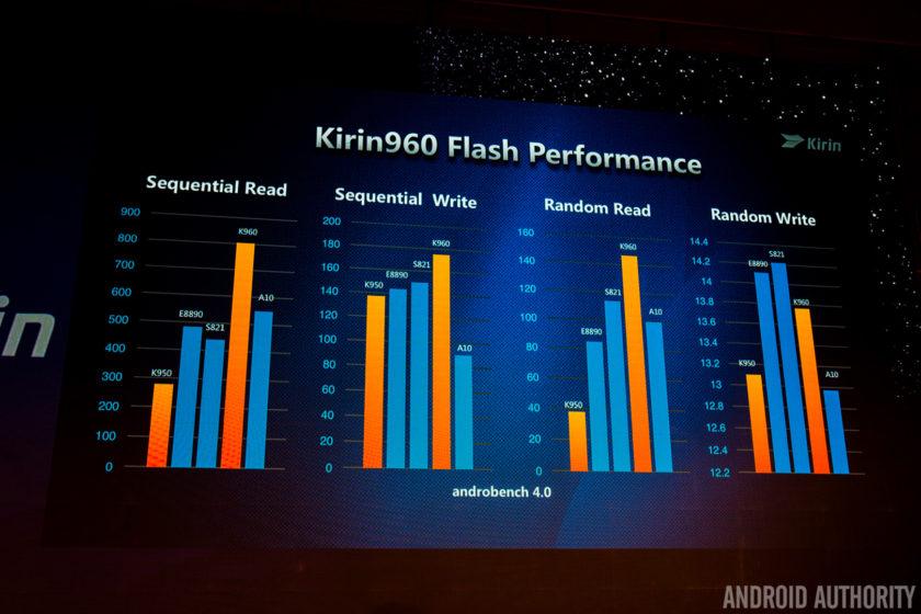 kirin-960-flash-mem-performance
