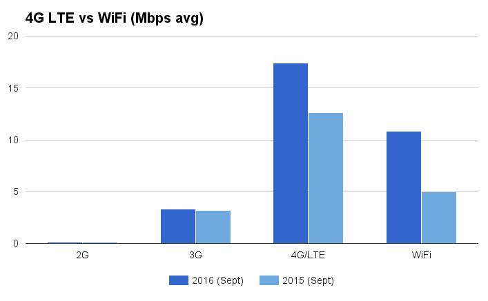 4g-lte-vs-wifi-2016
