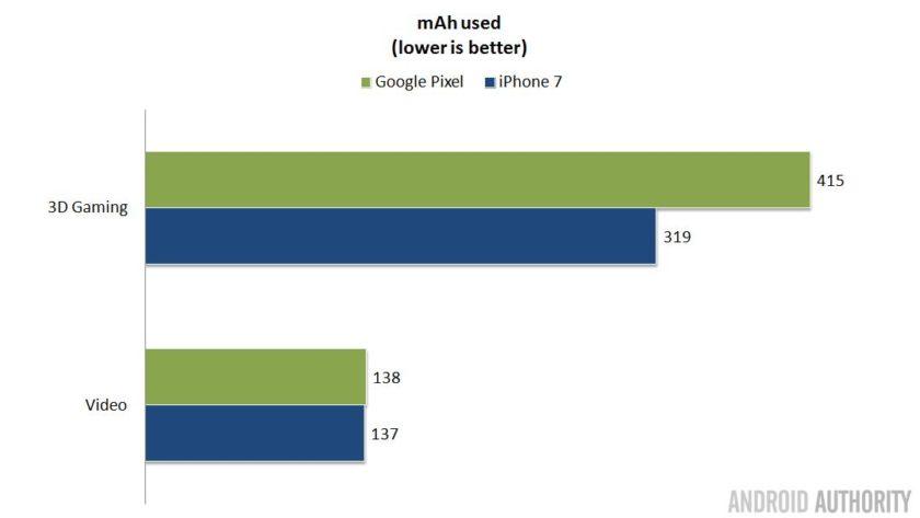 pixel-vs-iphone-battery-usage-16x9