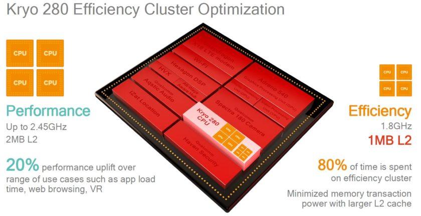 Snapdragon 835 Kyro 280 CPU