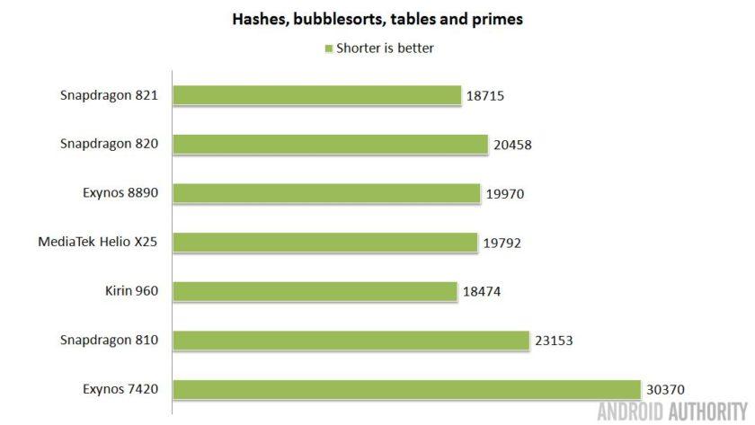 soc-showdown-2016-hashes-bubblesorts-tables-primes-16x9