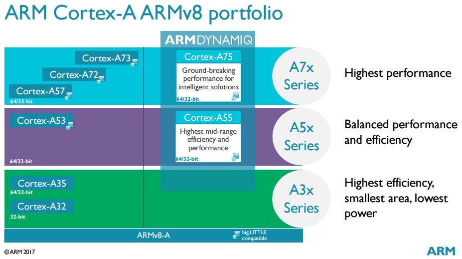 ARM Cortex-A portfolio