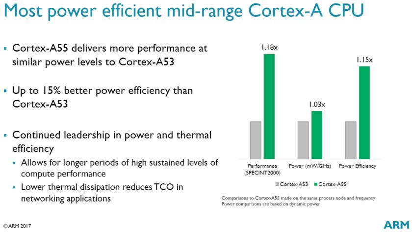 A closer look at ARM's latest Cortex-A75 and Cortex-A55 CPUs