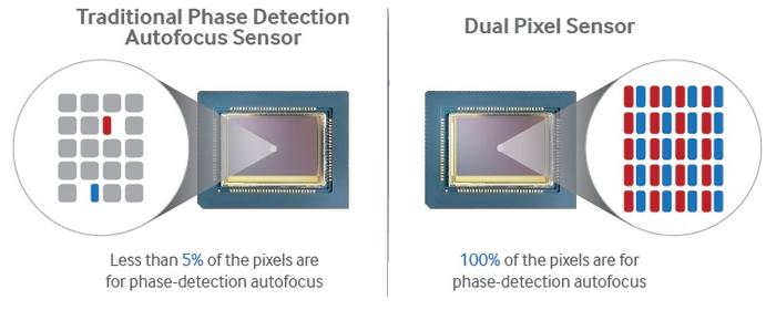 Samsung dual pixel focus - What is All Pixel autofocus?