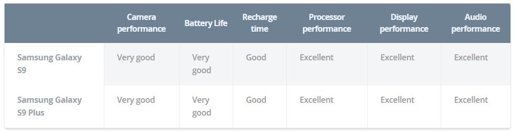 samsung galaxy s9+ vs S9 camera performance comparison