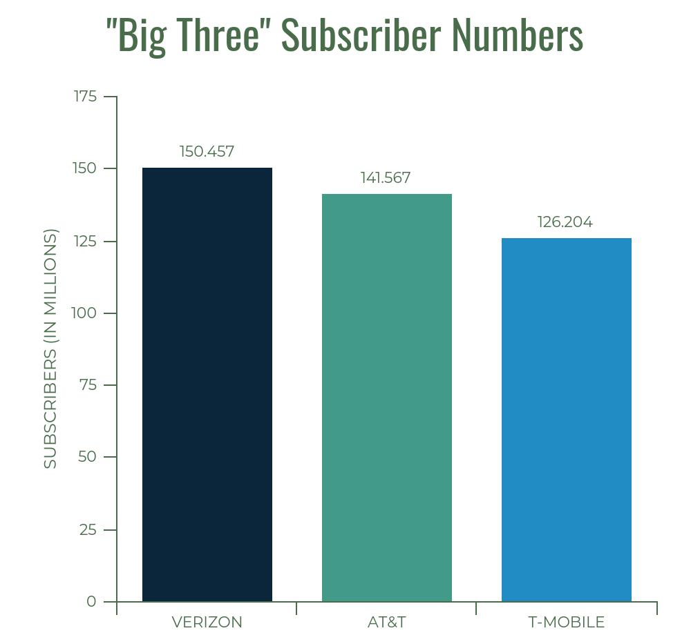big three carriers