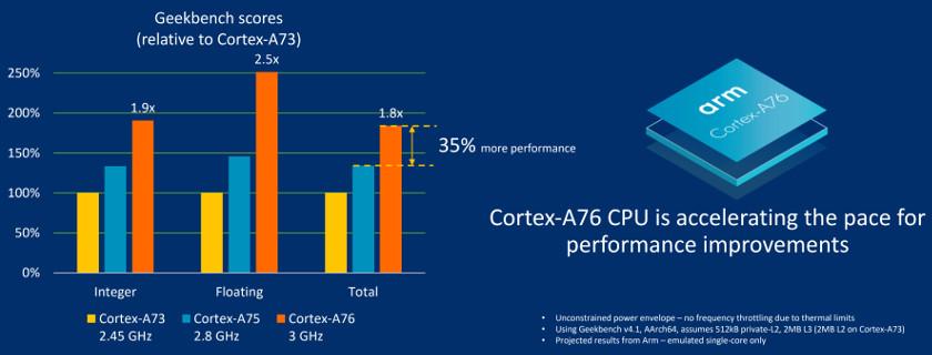 Cortex-A76-benchmarks