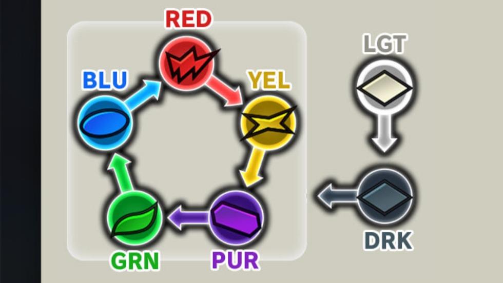 Dragon Ball Legends elements chart