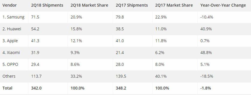 Huawei makes history: overtakes Apple in global smartphone ...
