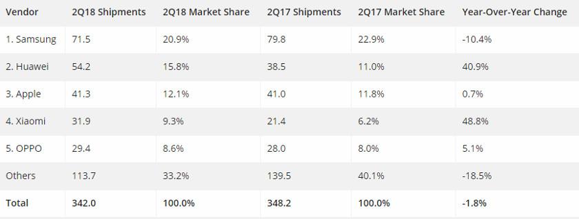 Huawei marketshare according to IDC.