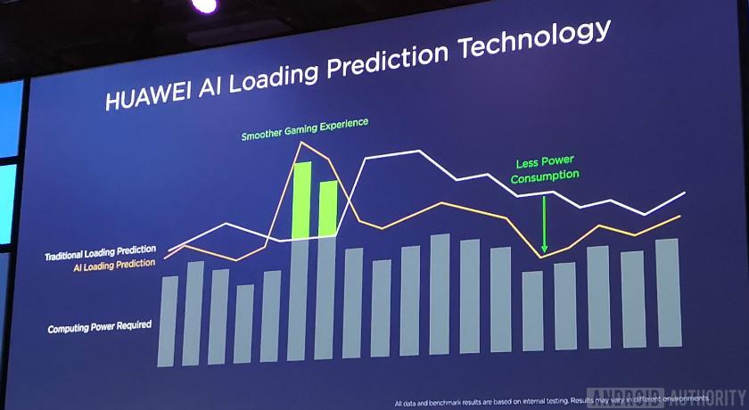 Slide showing Huawei's Kirin 980 AI Load Prediction